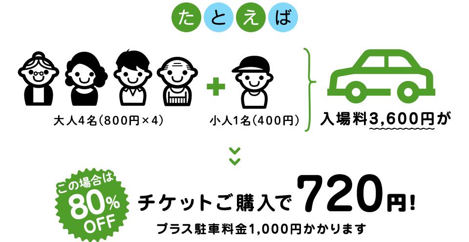 たとえば 大人4名(800円×4)小人(400円)=入場料3,600円がチケットご購入で720円!プラス駐車場料金1,000円かかります