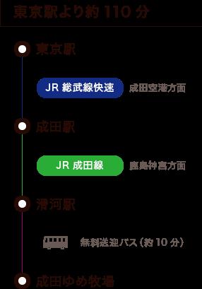 東京駅より約110分