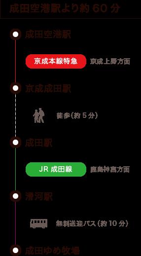 成田空港駅より約60分